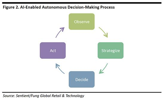Deep Dive Artificial Intelligence In Retail Offering Data Driven Personalization And Customer Service Data Driven Retail Technology Tech Trends