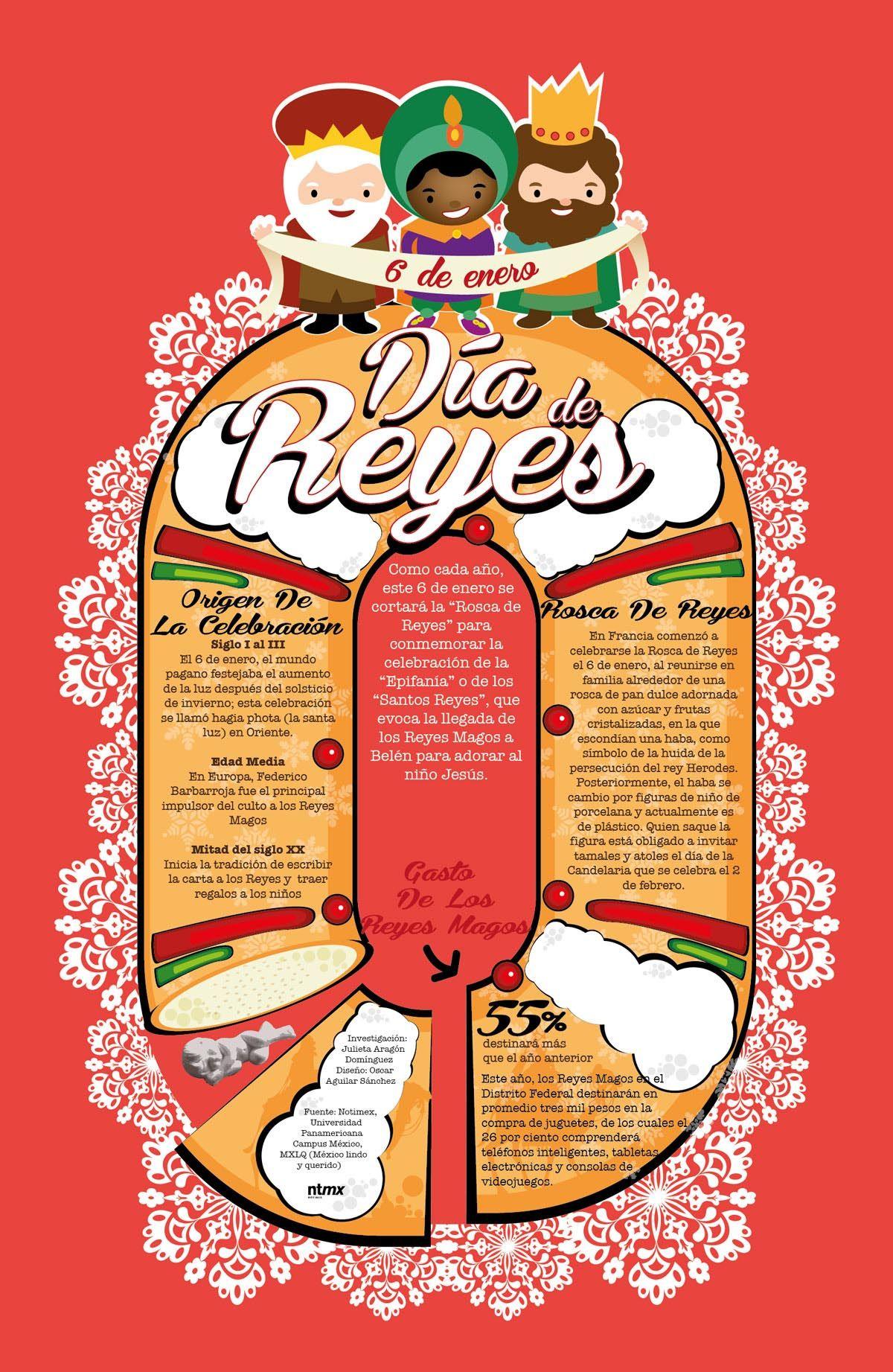 Saben el significado de la rosca de reyes conozcan su for Definicion periodico mural