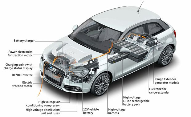 Most people understand that electric car motors run on electricity