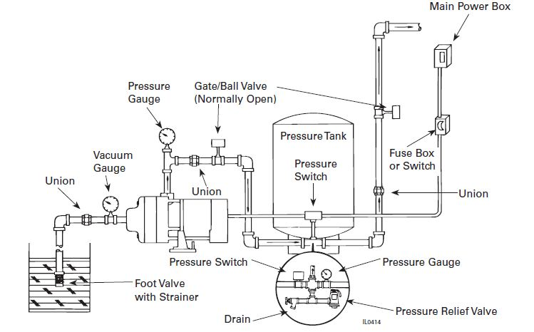 Flint And Walling Typical Piping Diagrams Water Well Hand Pump Pressure Tanks Water Storage Tanks