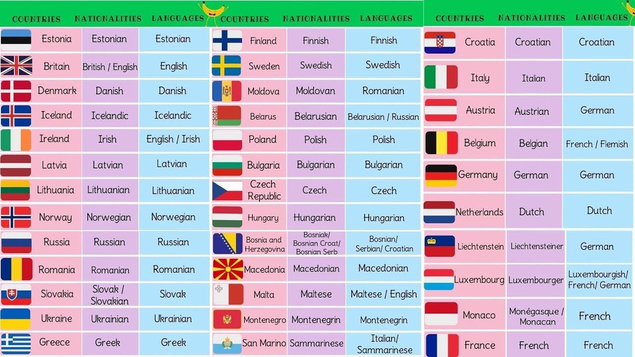 Countries Nationalities And Languages In Europe English Vocabulary An