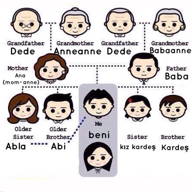 Family Members In Turkish Learn Turkish Turkish Language Learn Turkish Language