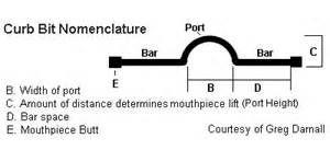 horse bit diagram - Yahoo Image Search Results