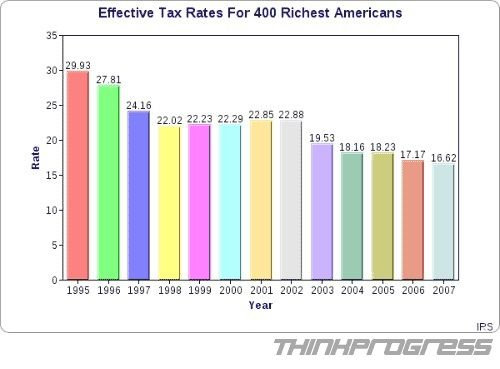 The richest and taxes