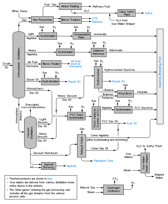 Process Flow Diagram Wikipedia The Free Encyclopedia Process Flow Diagram Petroleum Engineering Oil Refinery
