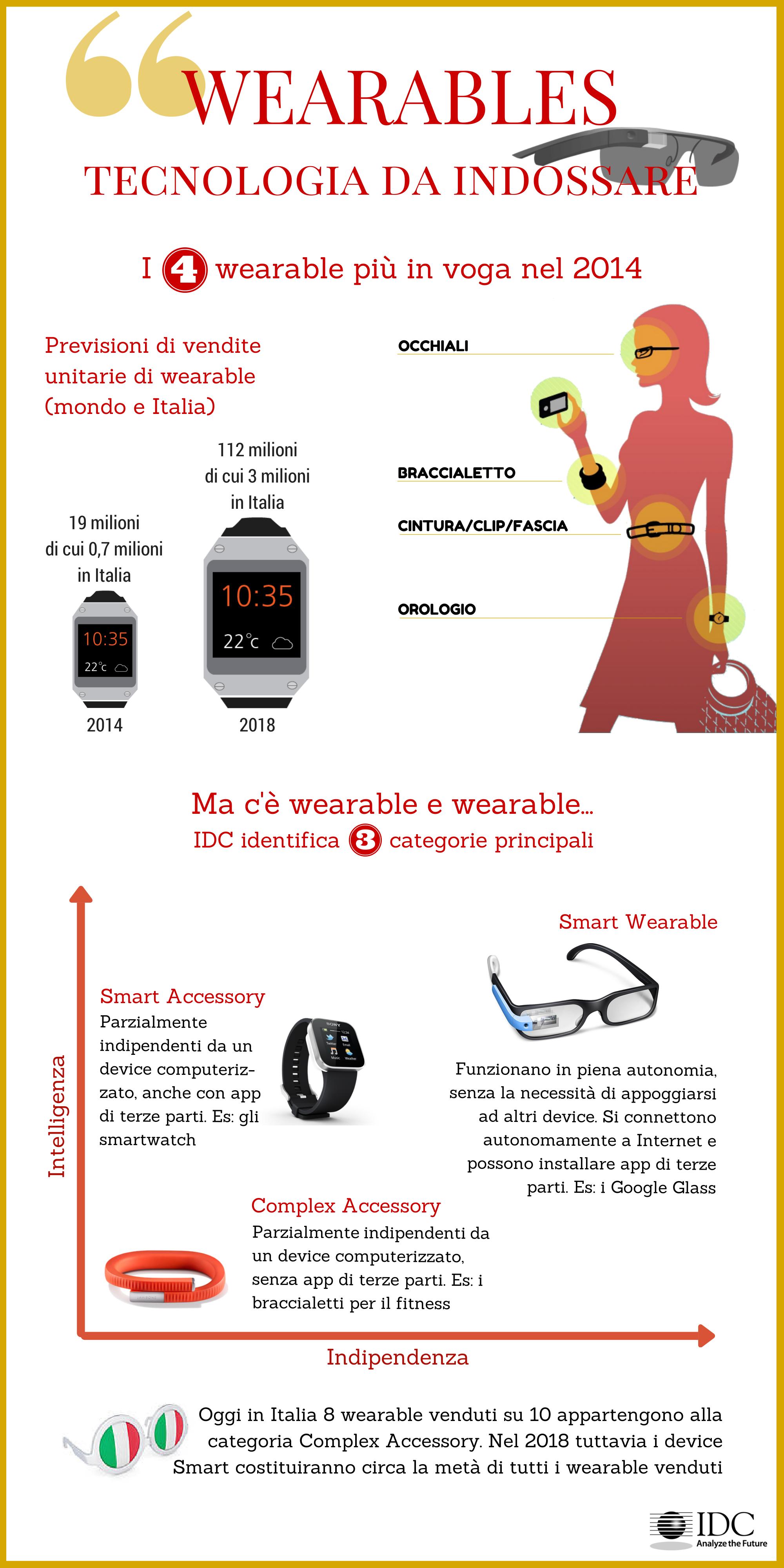 Wearable, tecnologia da indossare