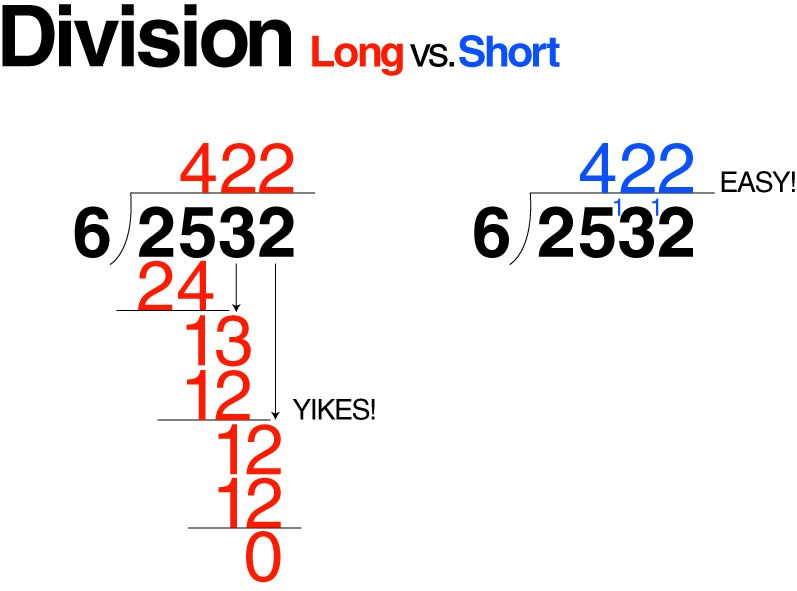 Long Division Vs Short From E Is For Explore Math Division
