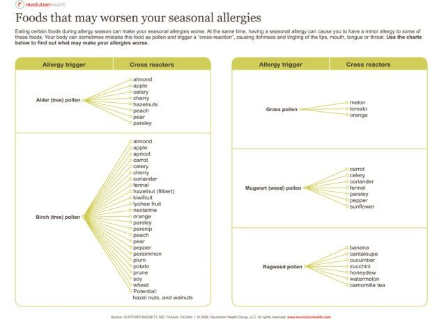 19 Best Of oral Allergy Syndrome Chart