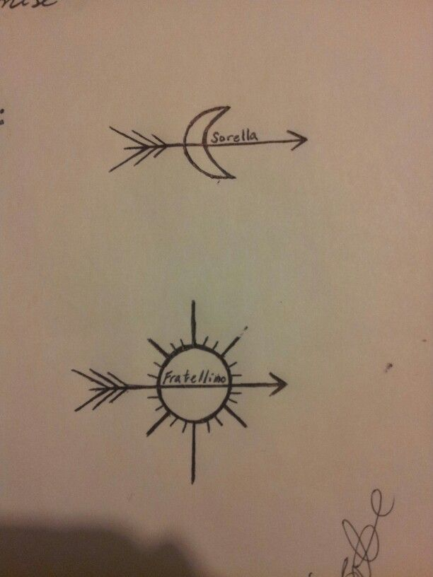This Are The Tattoos My Brother And I Are Getting The Sun And Moom