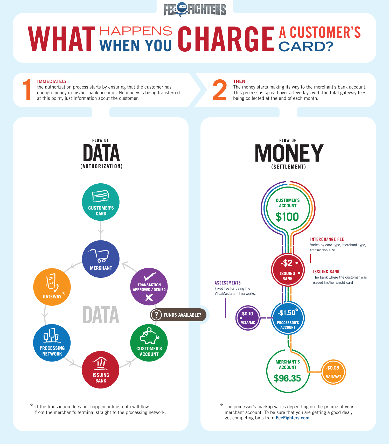 What happens when you charge a customer credit card | Dataviz ...
