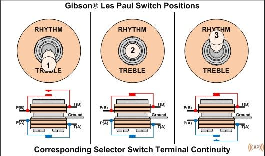 Basic Electric Guitar Circuits (Part 3 - Switches and Output Jacks ...