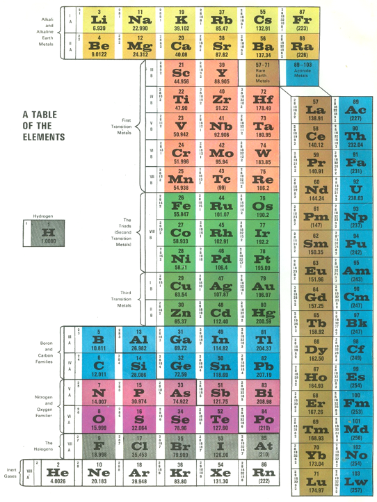 Life science library periodic table 1963 chemistry pinterest life science library periodic table 1963 urtaz Image collections