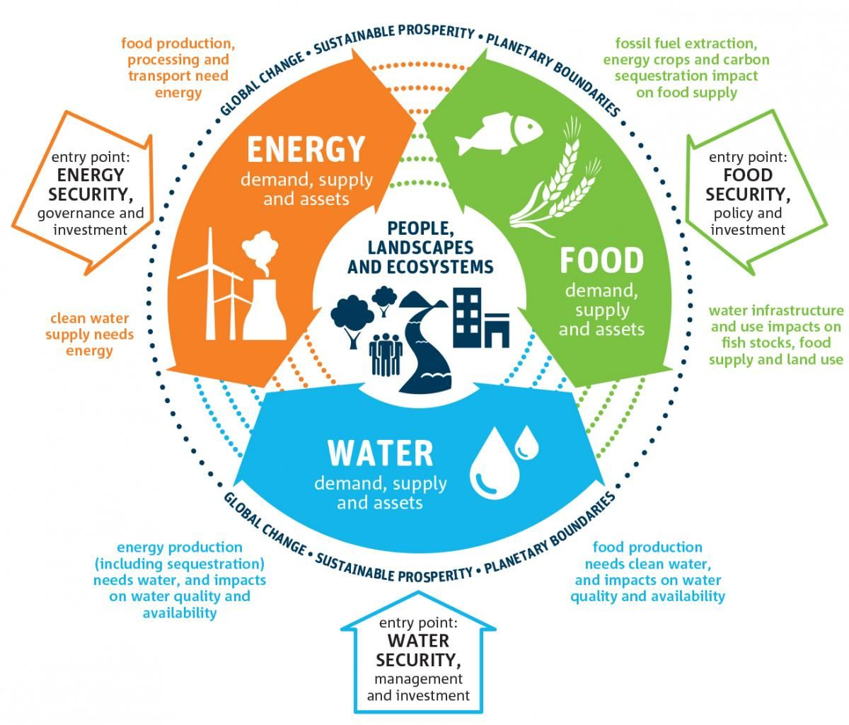Food Energy Water Nexus Energy Foods Sustainability Water Energy