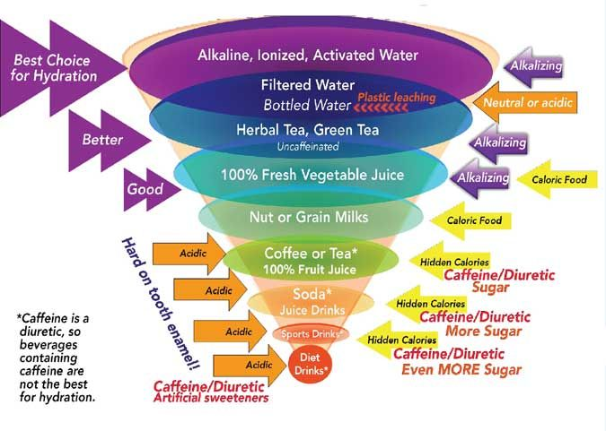 Benefits Of Drinking Water At The Correct Time Water Diet Benefits Of Drinking Water Diet Motivation