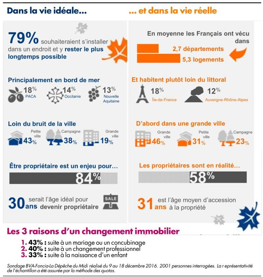 Pin by Frédéric Méoli on Droit immobilier Pinterest