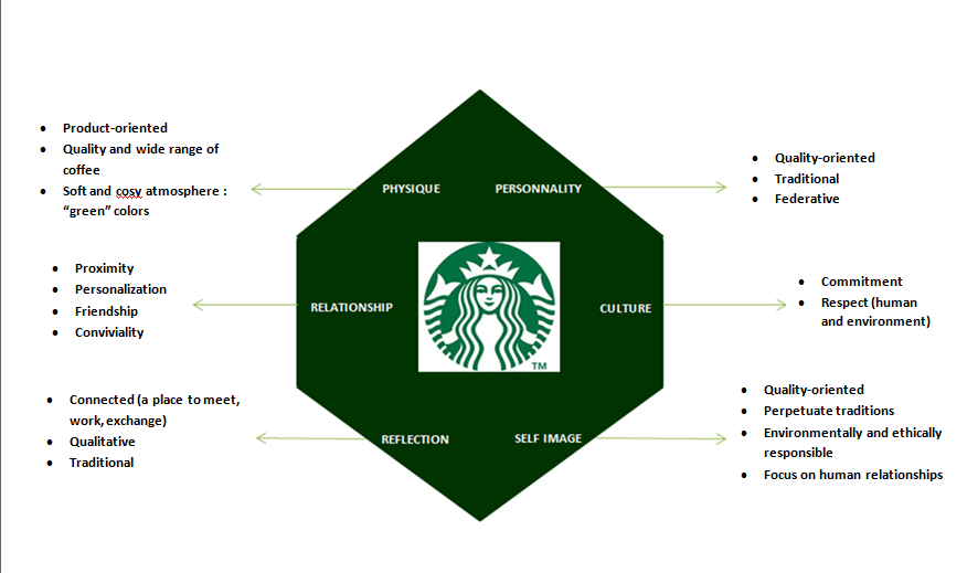 brand rism starbucks kapferer branding identity and reputation brand rism starbucks kapferer
