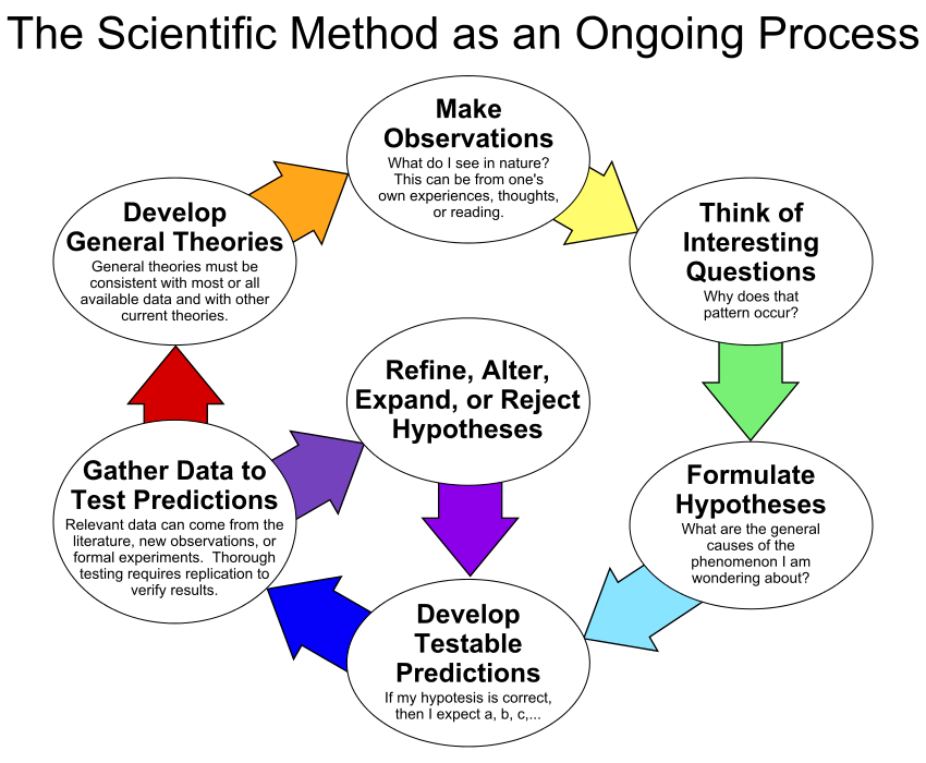 Scientific Method Scientific Method Scientific Method Worksheet What Is Data Science