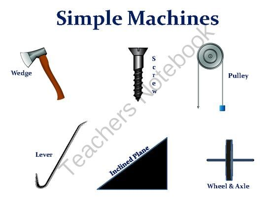 Simple Machines Clip Art | Simple machines, Clip art and Inclined ...