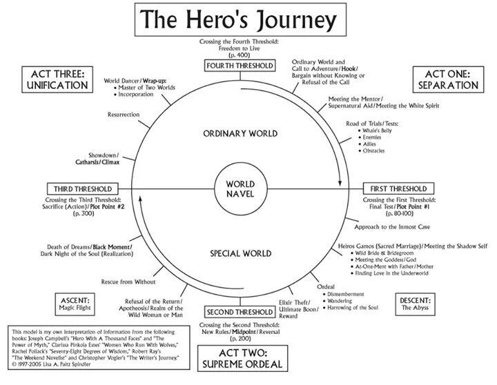 Topics Of Essays For High School Students Essay Title Page Essay Writing Tips Writing Advice Writing Prompts  Novel Structure English Reflective Essay Example also Thesis For Compare Contrast Essay Pin By Lyza Berry On Writer In Me  Pinterest  Heros Journey Hero  Search Essays In English
