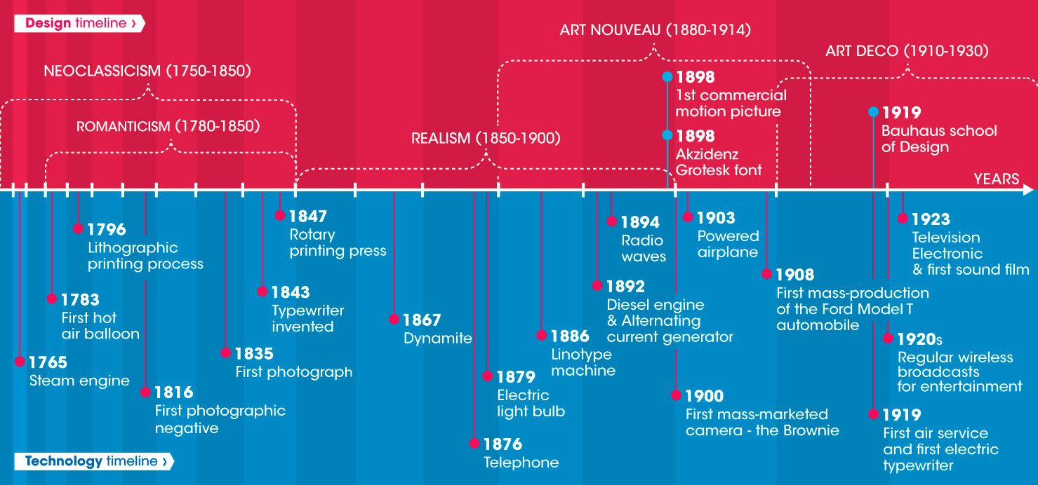 Technology and Design History (timeline infographics) Part2 | UI/UX ...