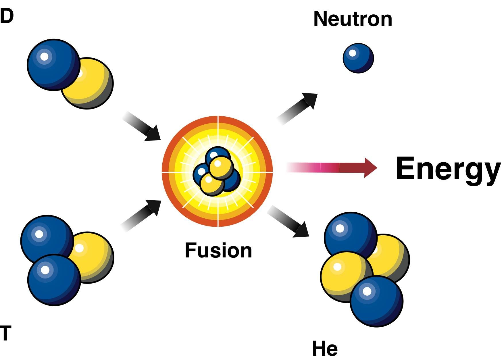 Cold fusion fusion nuclear weapons nuclear safety nuclear fusion 2 isotopes of light elements h forced together at high temperatures till they fuse to form a heavier nucleus happens in the sun pooptronica Image collections