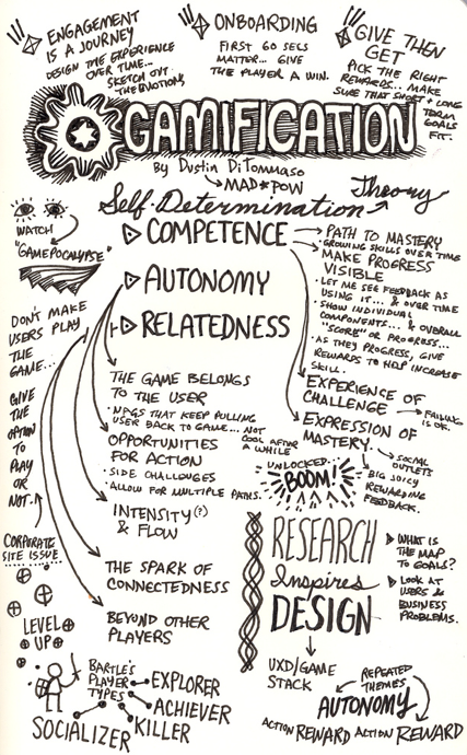 This mind map looks at gamification through the lens of