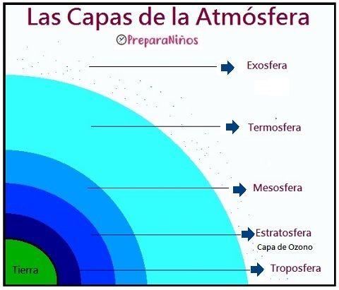 7 Ideas De La Atmósfera Y El Aire Atmosfera Capa De Ozono Capas De La Tierra