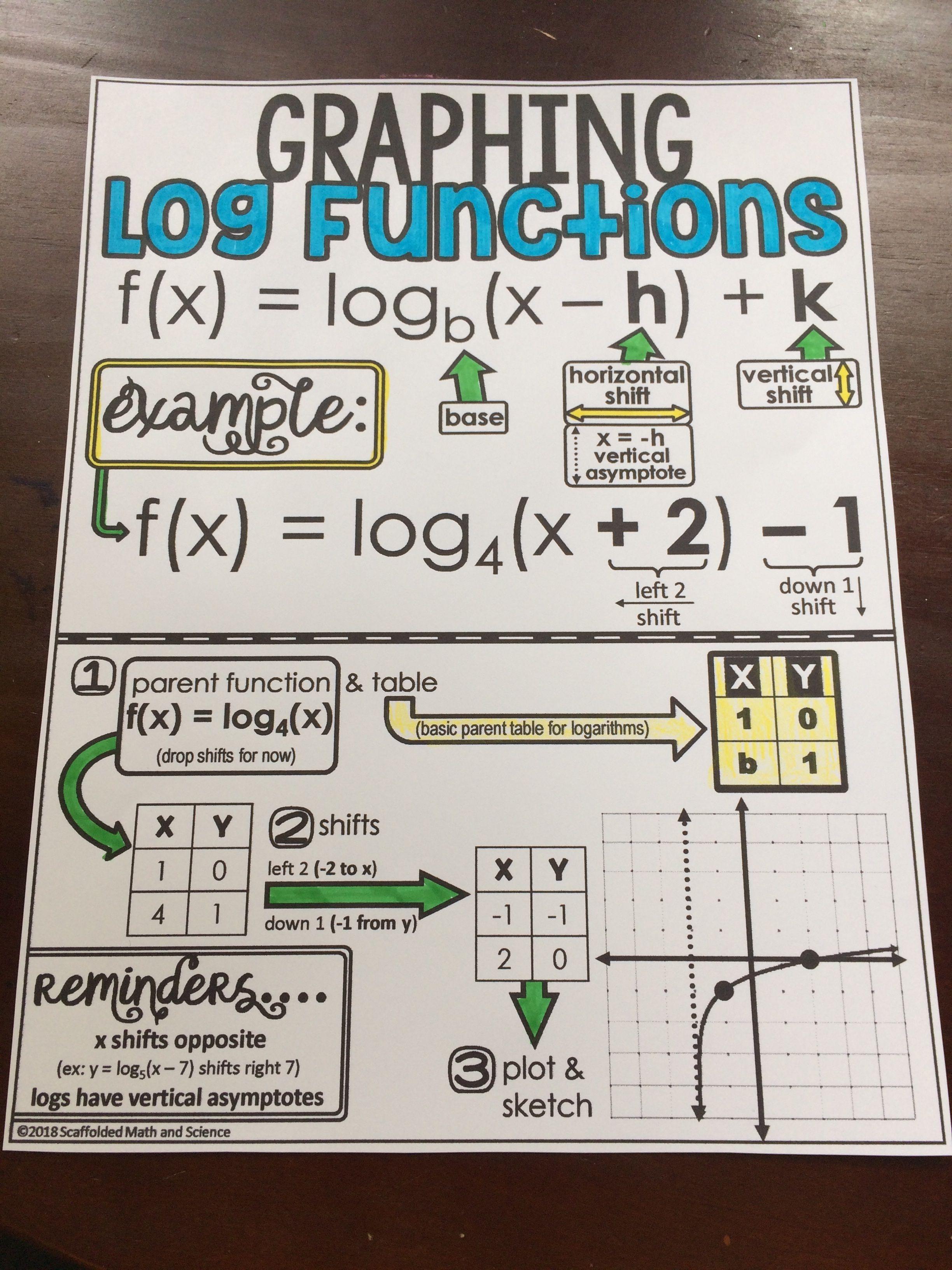 Graphing Logarithmic Functions Cheat Sheet In 2020 Math Notebooks Math Cheat Sheet Teaching Algebra