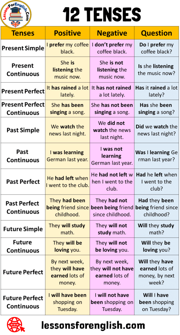 12 Tenses Negative Positive Question Sentences Examples Tenses Positive Negative Quest English Grammar English Language Learning Grammar English Grammar Notes