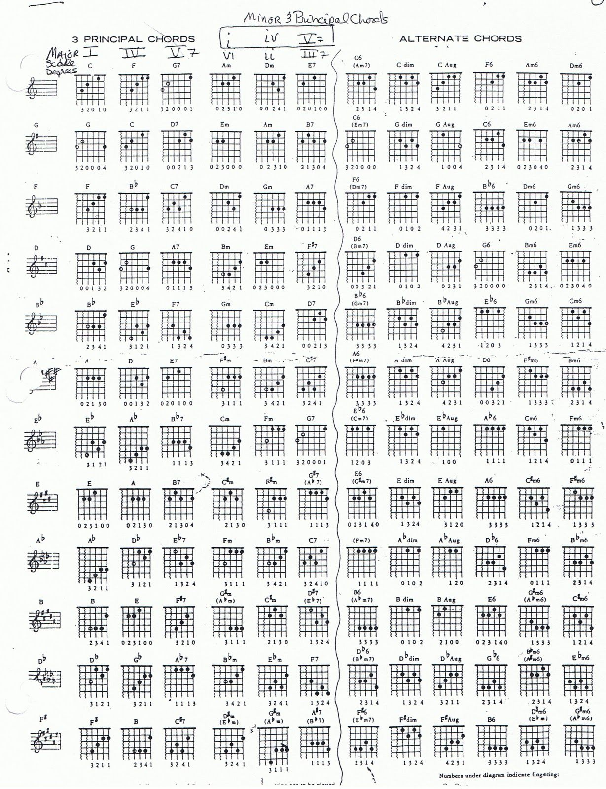 Guitar chords extended also here    free printable chord chart with all the basic rh pinterest