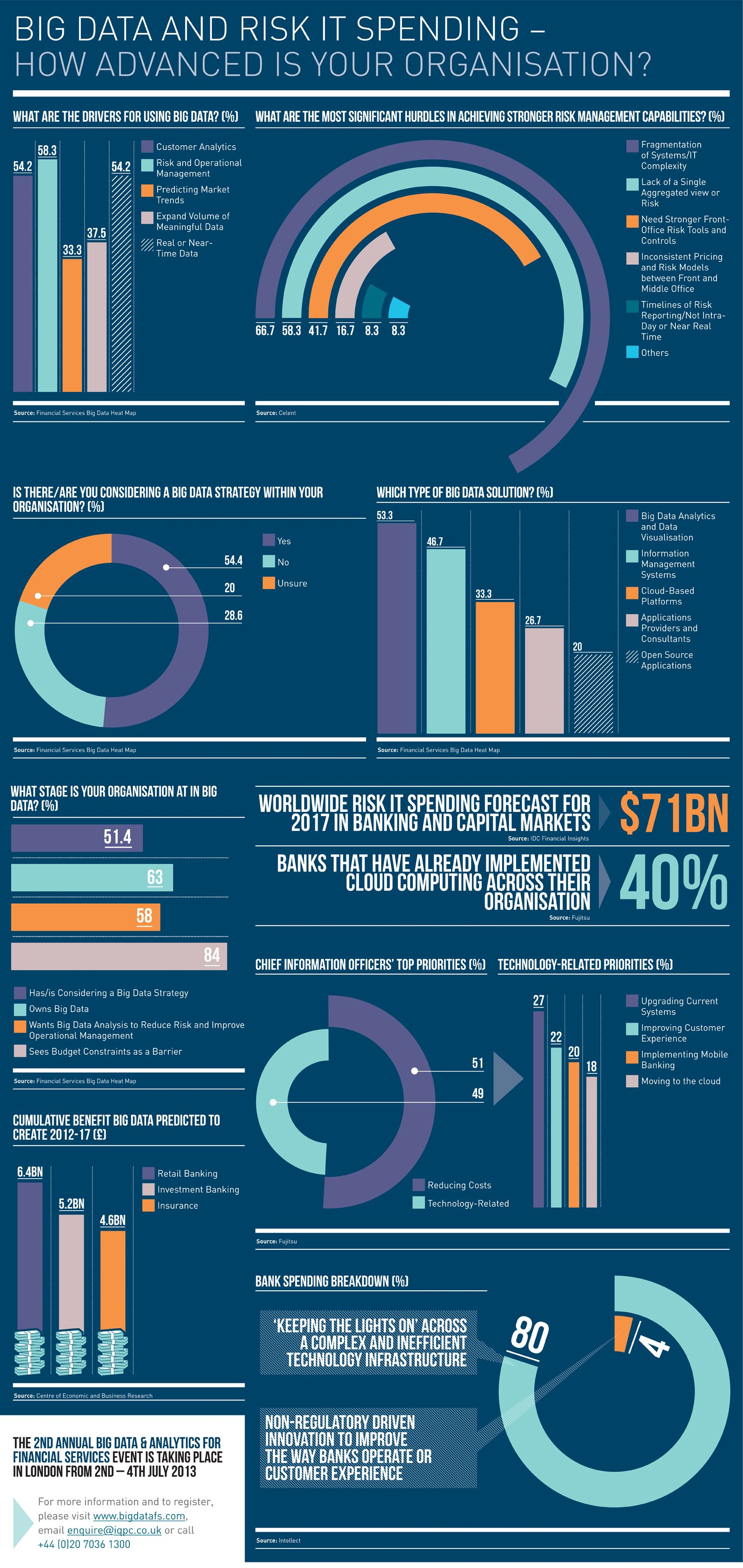 Financial Services Firms Leveraging Big Data Infographic