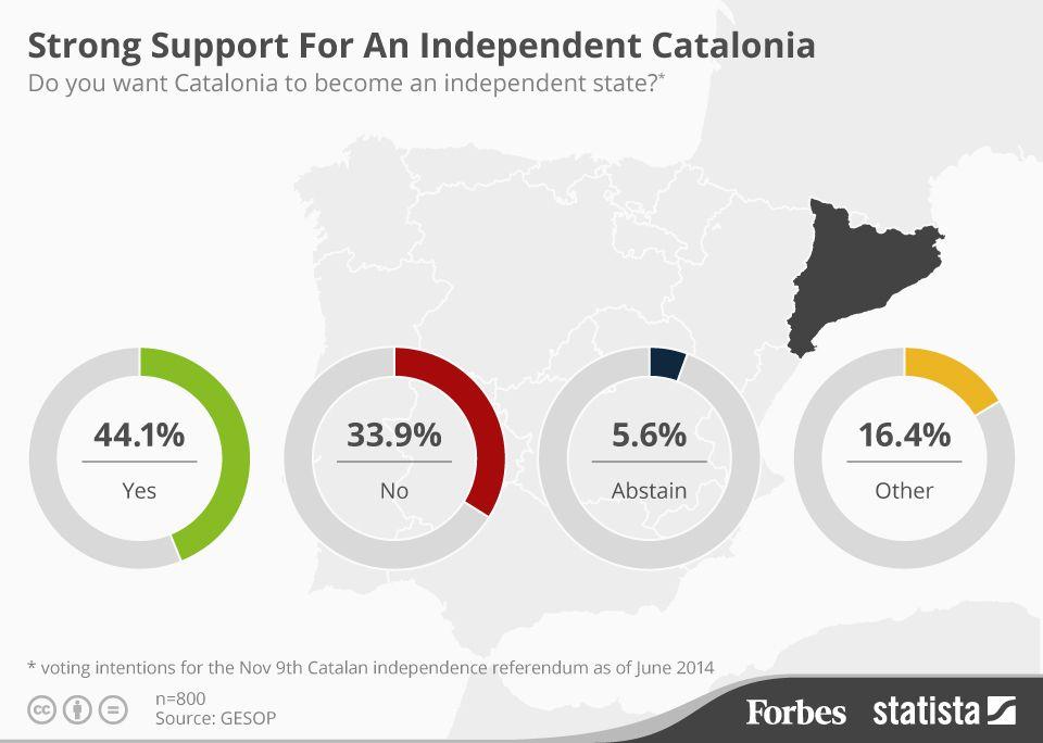 Dukungan kuat untuk Kemerdekaan Katalonia