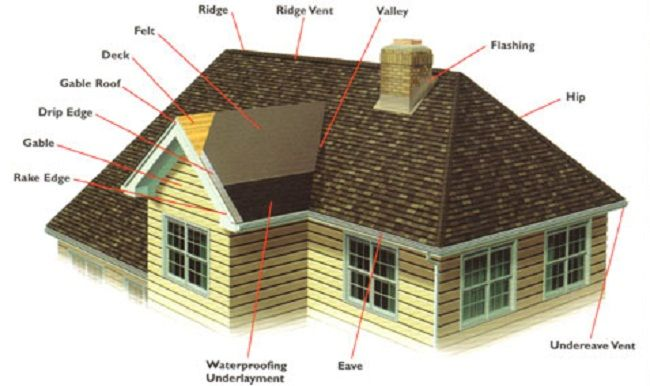Cost To Replace Roof Roof Repair Hip Roof Roof Maintenance
