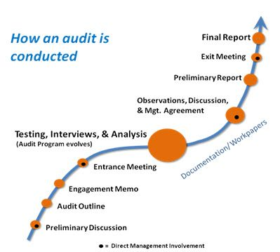 Internal Auditing Requires Planning Definition Consistent