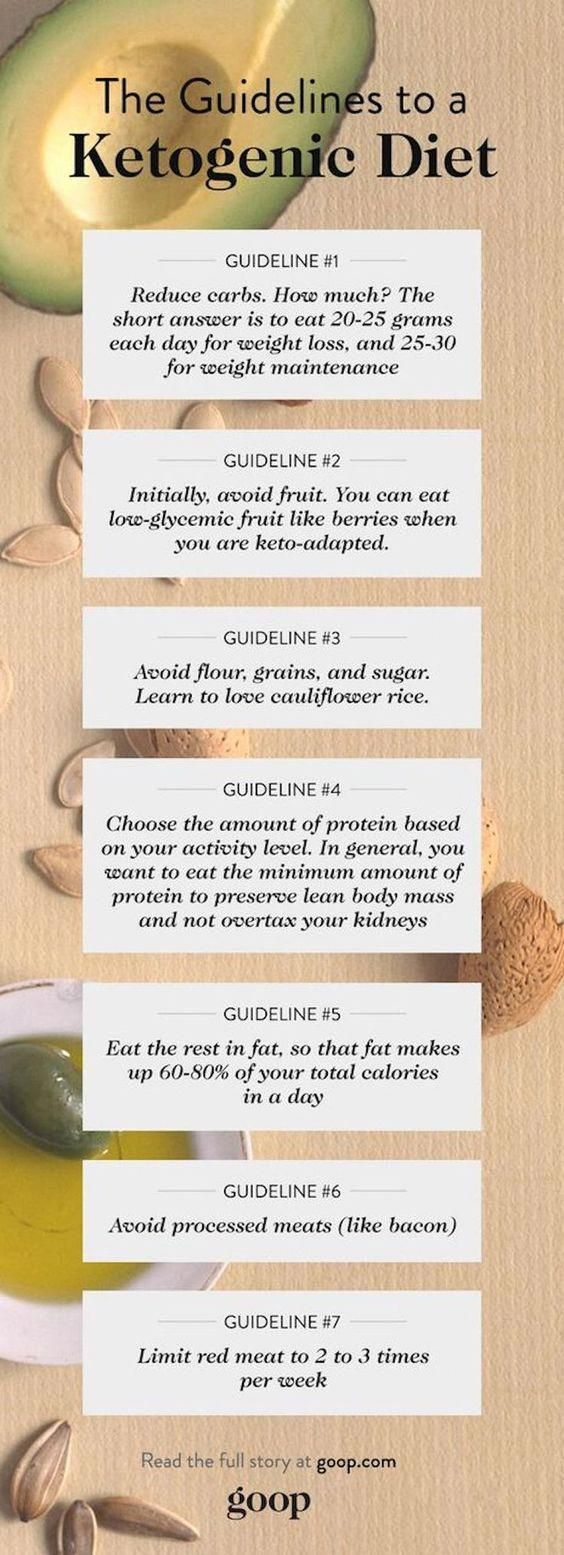does ketogenic diet work with candida