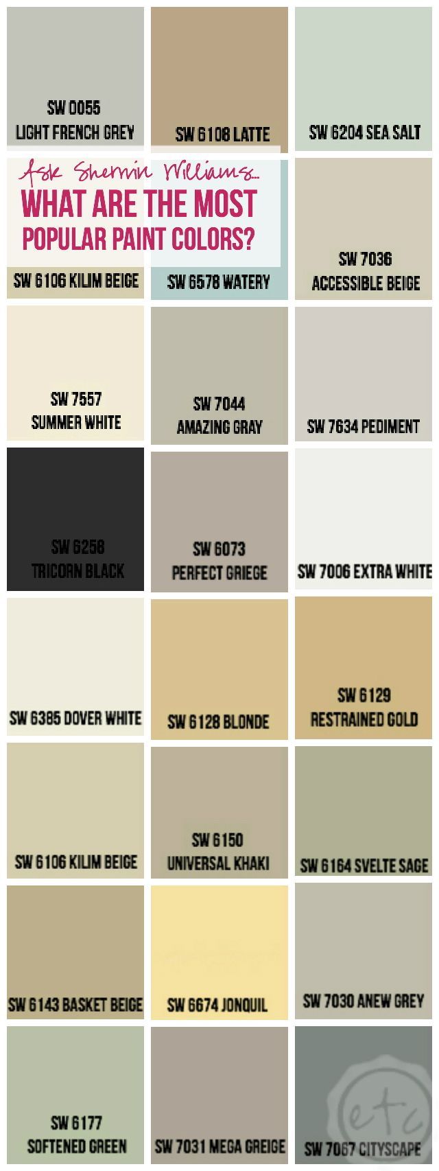 Ask Sherwin Williams... What Are The Most Popular Paint Colors