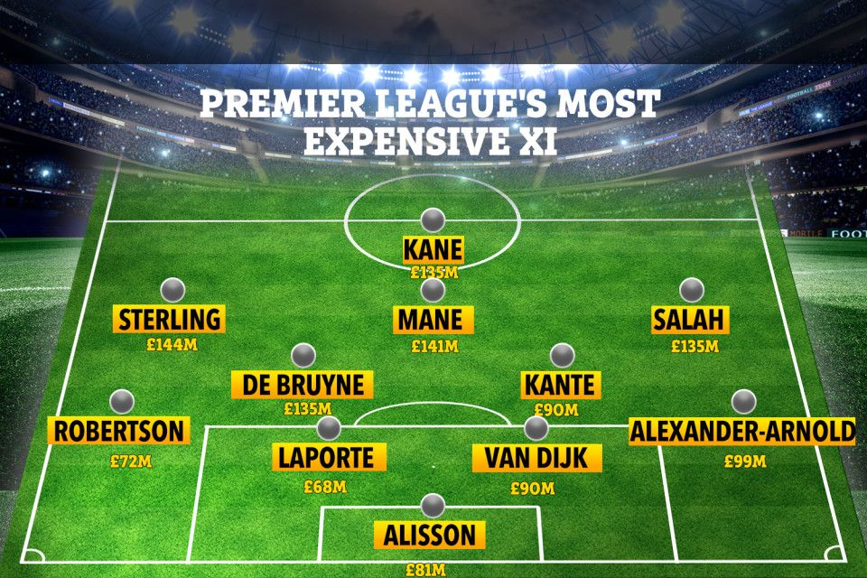 Premier League's most valuable XI revealed costing