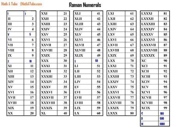 1 20 to numerals roman 20 in