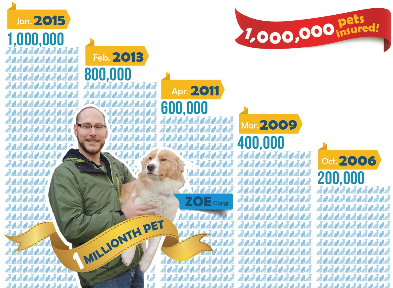 Did You Know We Reached One Million Pets Insured Over Our 25