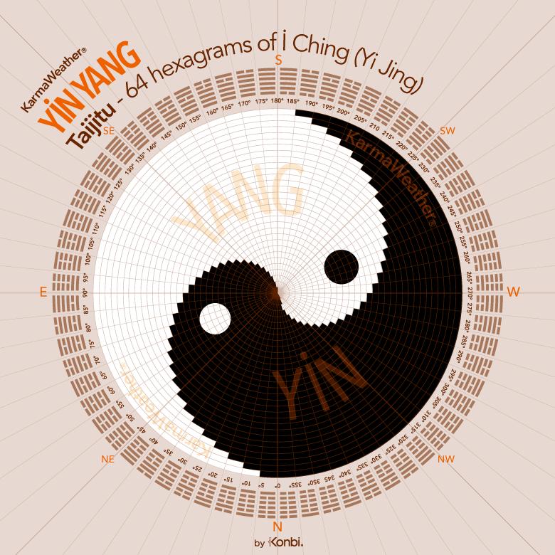 Yin Yang symbol, theory, meaning en 2020 Astrologie