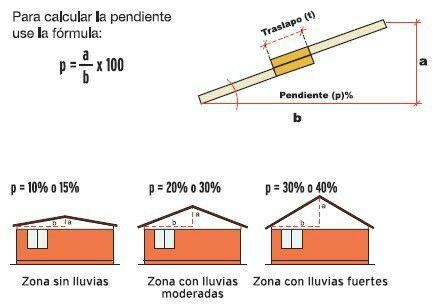 Pin De Cecilia Mujica En Para La Casa Techos De Casas Techos De Casas Modernas Estructuras Metalicas Para Casas