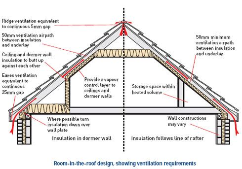 Existing Loft Space Insulation New House Pinterest