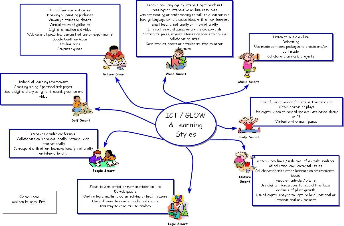 Ict Glow And Learning Styles Mind Map