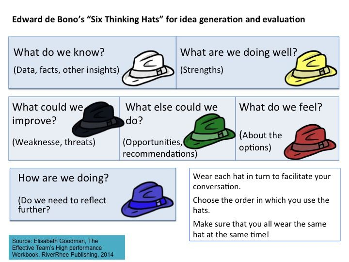 Image Result For Thinking Hats And Mbti Six Thinking Hats Social Studies Unit Change Management