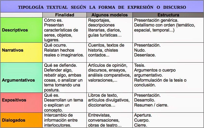 Ejercicios Interactivos Para Identificar Los Distintos Tipos Pincha Aquí Para Realizar Los Ejercicio Tipos De Texto Redacción De Textos Comentario De Texto