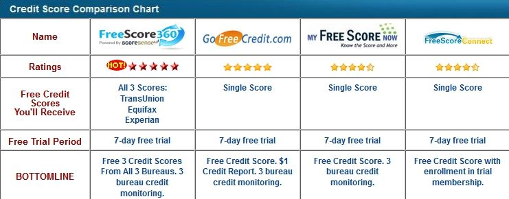 Your 3 credit scores free is important and annualcreditreport - annual credit report form