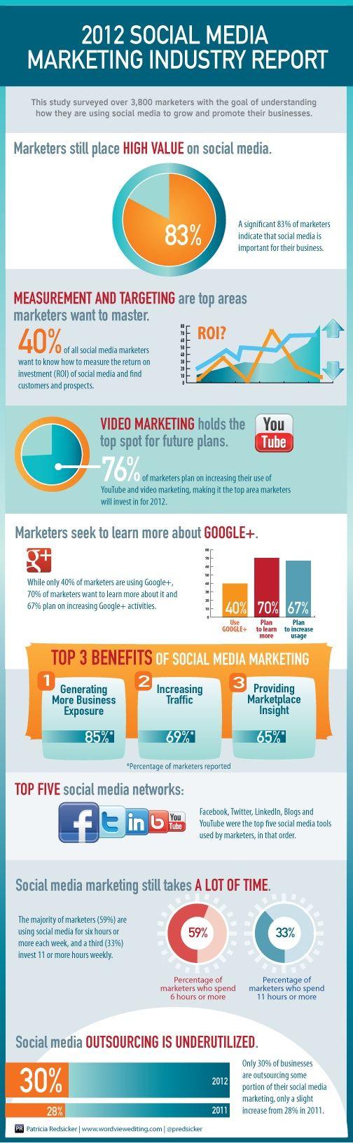 Le aziende come utilizzano i Social Media nel 2012?   Aziende e social network: un'infografica che riassume i dati più interessanti emersi dal Social Media Marketing Industry Report 2012