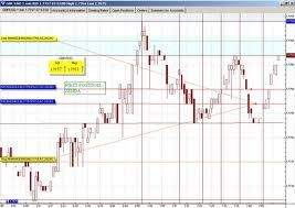 Real time forex chart trading