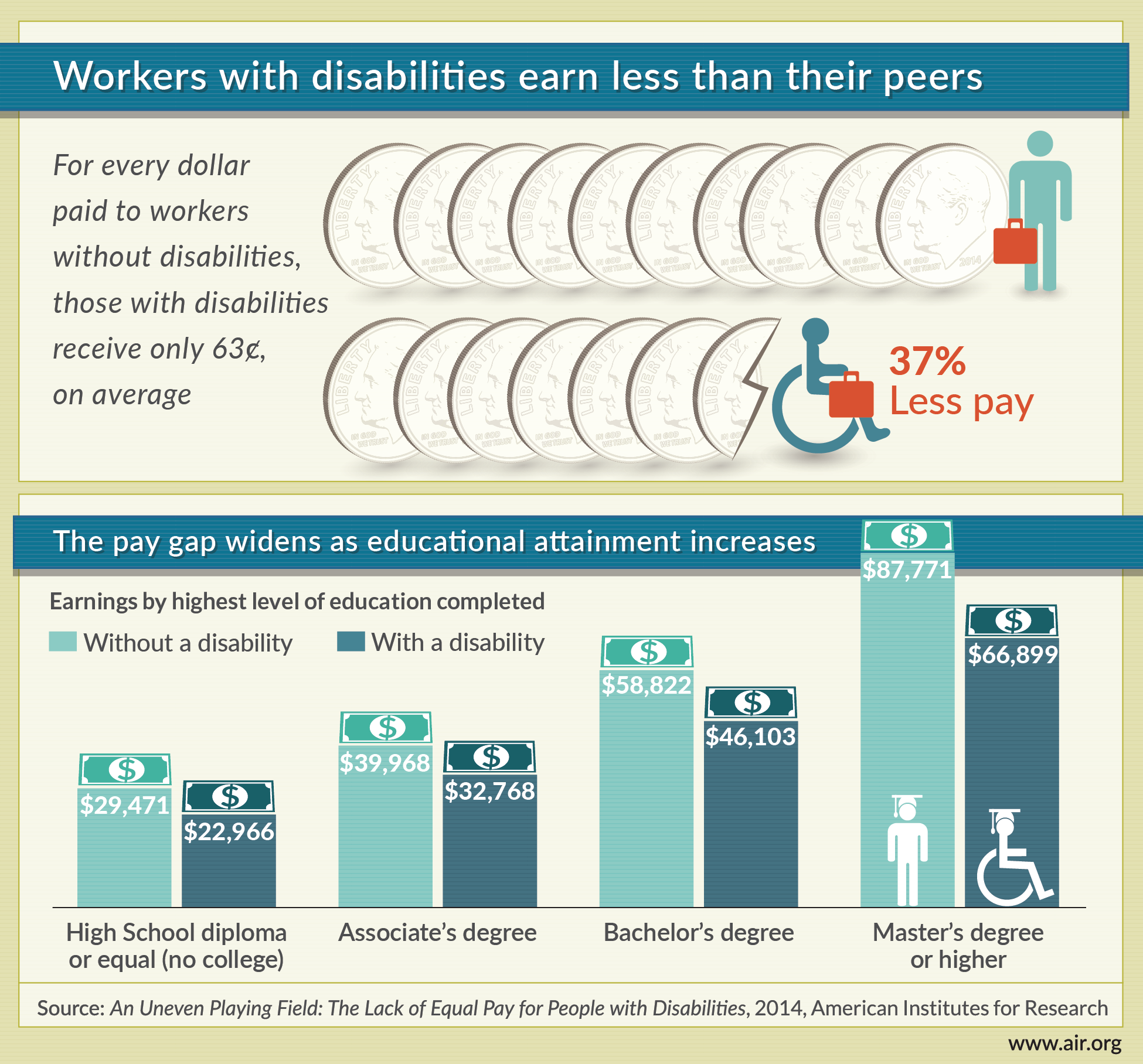 Pay Increase Form Stunning An Air Report Finds Workers With #disabilities Who Have At Least A .