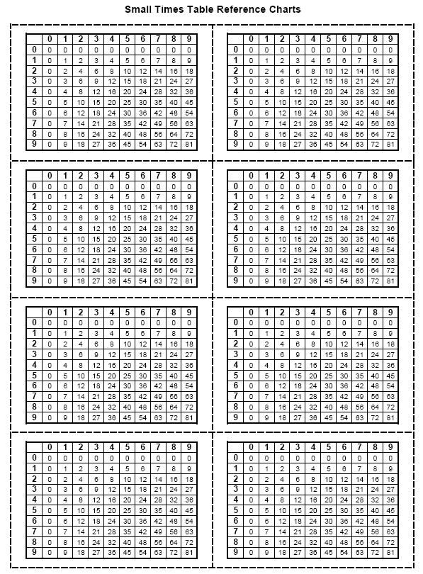 Printable Worksheets blank times tables worksheets : Here are some reference charts for multiplication facts through 81 ...